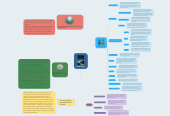 Mind map: Rocket Boys
