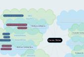 Mind map: Karma Weber