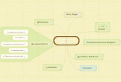 Mind map: Estructura de una Wedquest