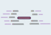 Mind map: Errores en la comunicacion