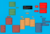 Mind map: Presentation Plan 