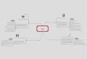 Mind map: Ambientes Educativos