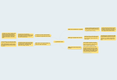 Mind map: Criminal Justice