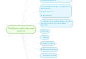 Mind map: Clasificación de los elementos químicos