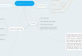 Mind map: Presentation Outline