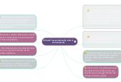 Mind map: Errores frecuentes dentro de lacomunicación