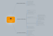 Mind map: Plantear un problemade InvestigaciónCualitativa