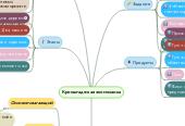 Mind map: Кронштадтская экомозаика