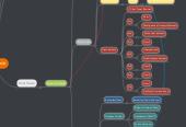 Mind map: Hogsmeade