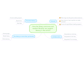 Mind map: How the library commons and teacher librarian can support literacy in the school