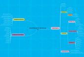 Mind map: DIDÁCTICA EN EL USO DE LAS TIC