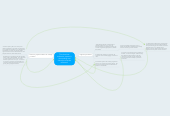 Mind map: The American education system is not working and therefore must be reformed.