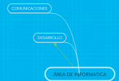 Mind map: ÁREA DE INFORMATICA