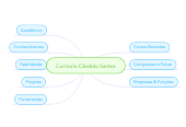 Mind map: Currículo Cândido Santos