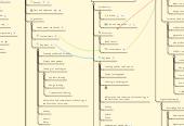 Mind map: Australian Technology Curriculum
