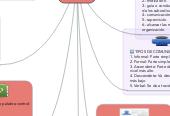 Mind map: DIRECCIÓNADMINISTRATIVA