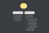 Mind map: Holamundol