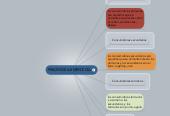 Mind map: PIRAMIDE ALIMENTICIA