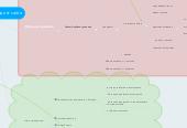 Mind map: Продающий лендинг сайта