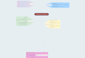 Mind map: RHIT Study Cycle Mind Map 2D