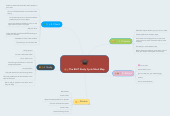 Mind map: The RHIT Study Cycle Mind Map