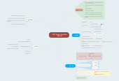 Mind map: RHIT Study Cycle Mind