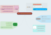 Mind map: RHIT Study Cycle Mind Map