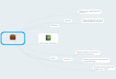 Mind map: Gerencia de Proyectos