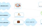 Mind map: EVOLUCION DE LA RSE HACIA LA SOSTENIBILIDAD