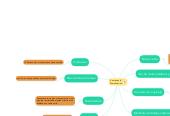 Mind map: Errores en la Comunicación
