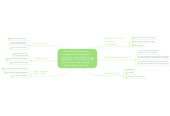 Mind map: Sharing of Professional Learning