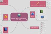 Mind map: Empleo de las Herramientas Web 2.0