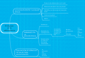 Mind map: Embarazo en la adolescencia