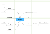 Mind map: Andrey