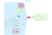 Mind map: ESTRUCTURA DE DATOS