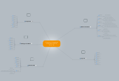 Mind map: Cultures and Languages in Education (ELL) by Vivian Yan