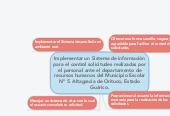 Mind map: Implementar un Sistema de información para el control solicitudes realizadas por el personal ante el departamento de recursos humanos del Municipio Escolar Nº 5. Altagracia de Orituco, Estado Guárico.