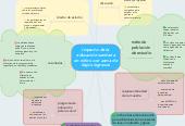 Mind map: Impacto de la educación sanitaria en niños con asma de bajos ingresos