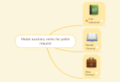Mind map: Modal auxiliary verbs for polite