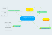 Mind map: Contaminación ambiental (Problema de todos)