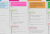 Mind map: Topologias y protocolos de red
