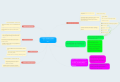 Mind map: PT 700- Outpatient Setting