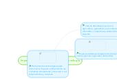 Mind map: Impacto de la tecnología en la Biotecnología