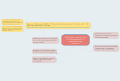 Mind map: Collaborative Learning:  How