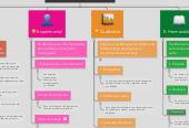 Mind map: Enfoques Metodológicos de la Investigación
