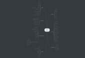 Mind map: Gothic horror
