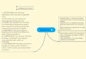Mind map: Empredimiento