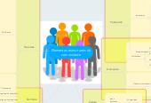 Mind map: Elementos estructurais da comunidade