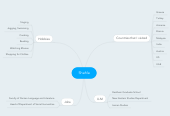Mind map: Shahla