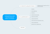 Mind map: INFRAESTRUCTURA DE EDUCACION MEDIA SUPERIOR